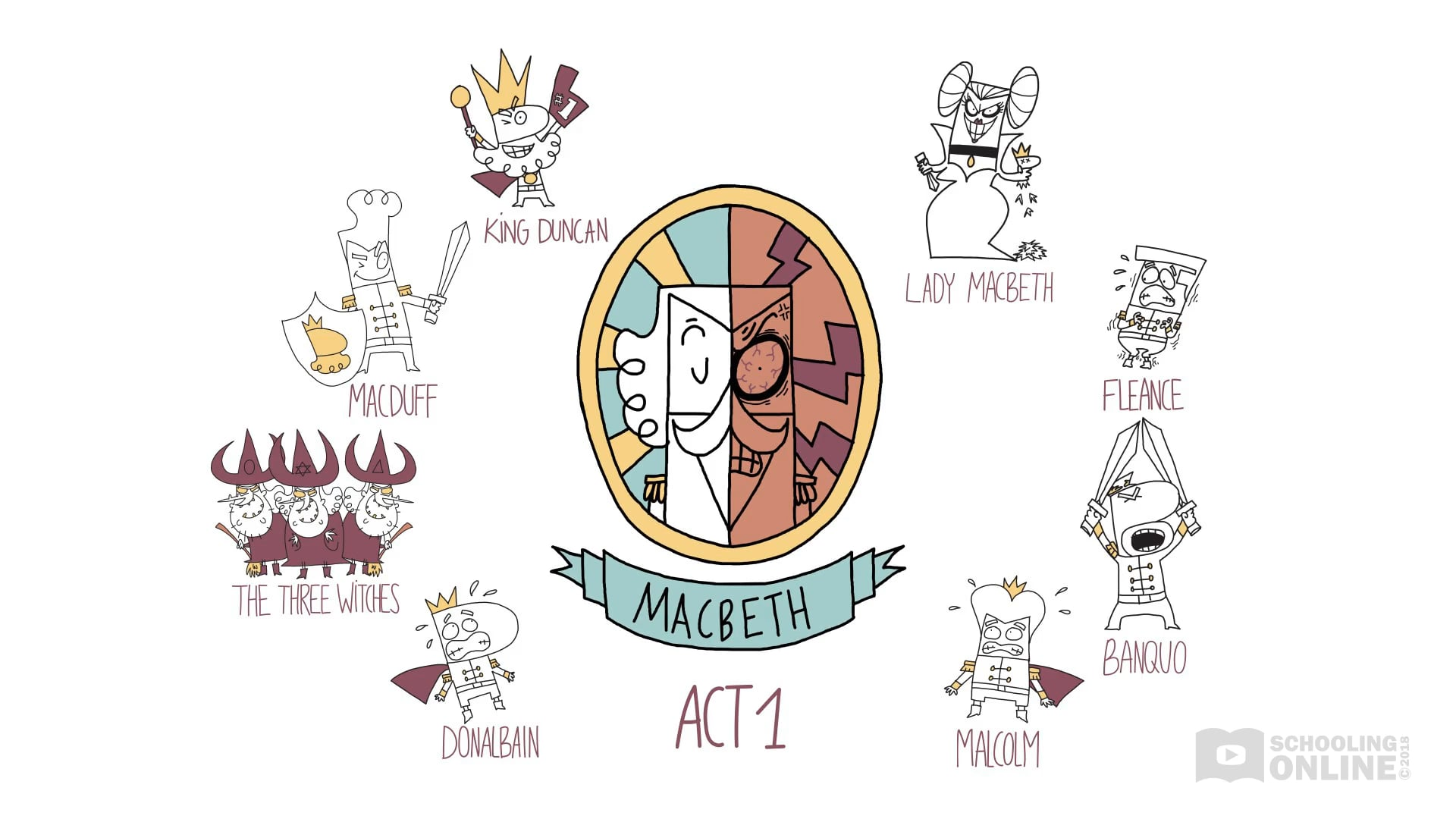 Macbeth Act 1 Summary - Shakespeare Today Series