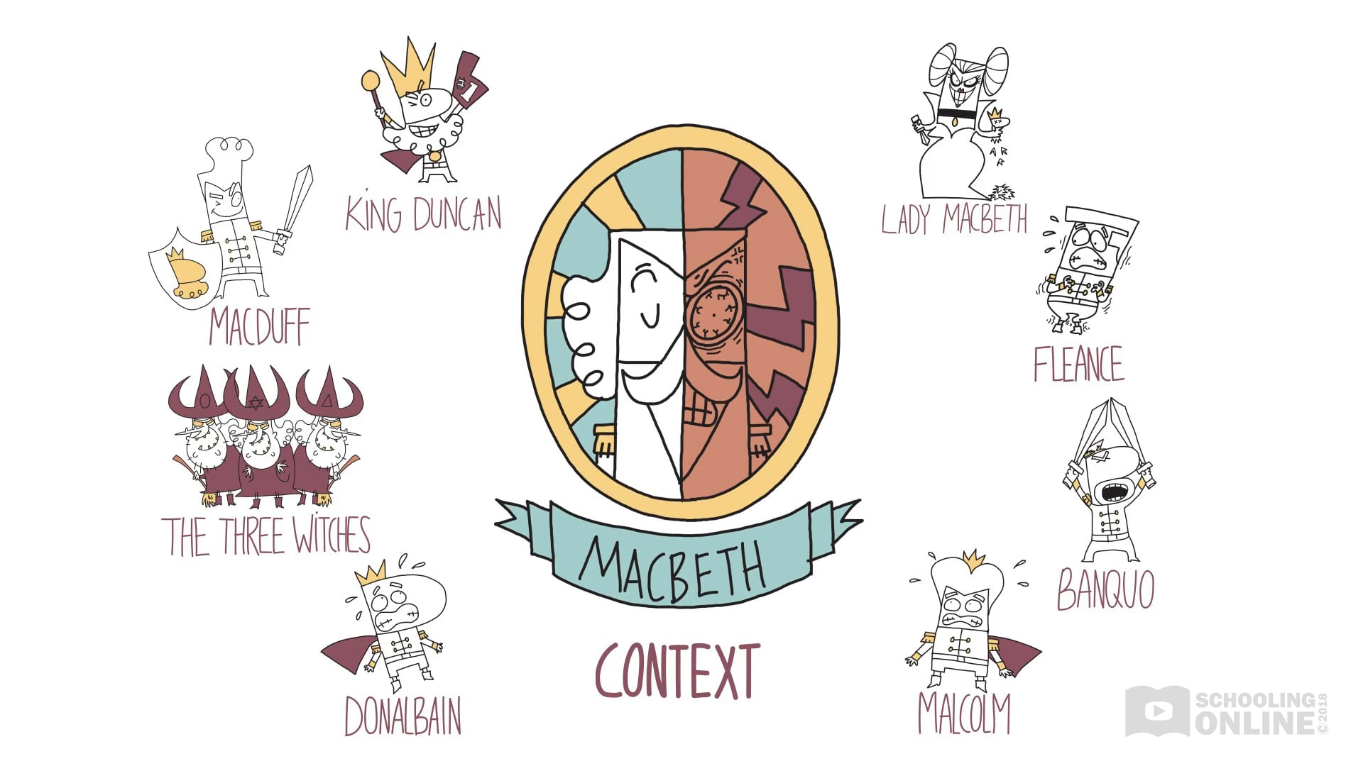 Macbeth Context - Shakespeare Today Series