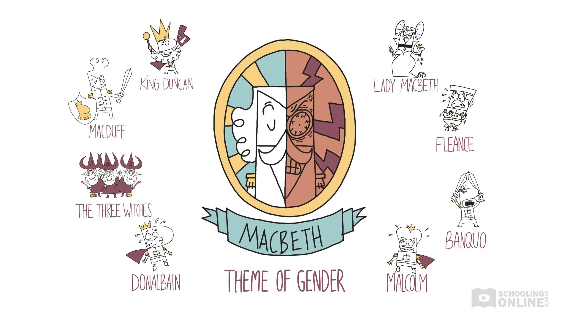 Macbeth Theme of Gender - Shakespeare Today Series