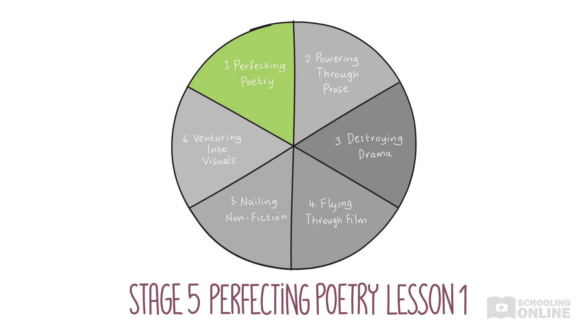 English Essentials Stage 5 - Perfecting Poetry Lesson 1