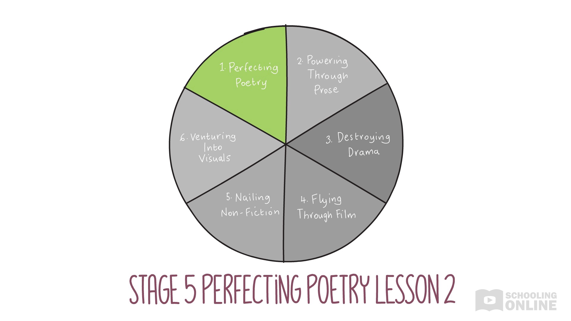 English Essentials Stage 5 - Perfecting Poetry Lesson 2