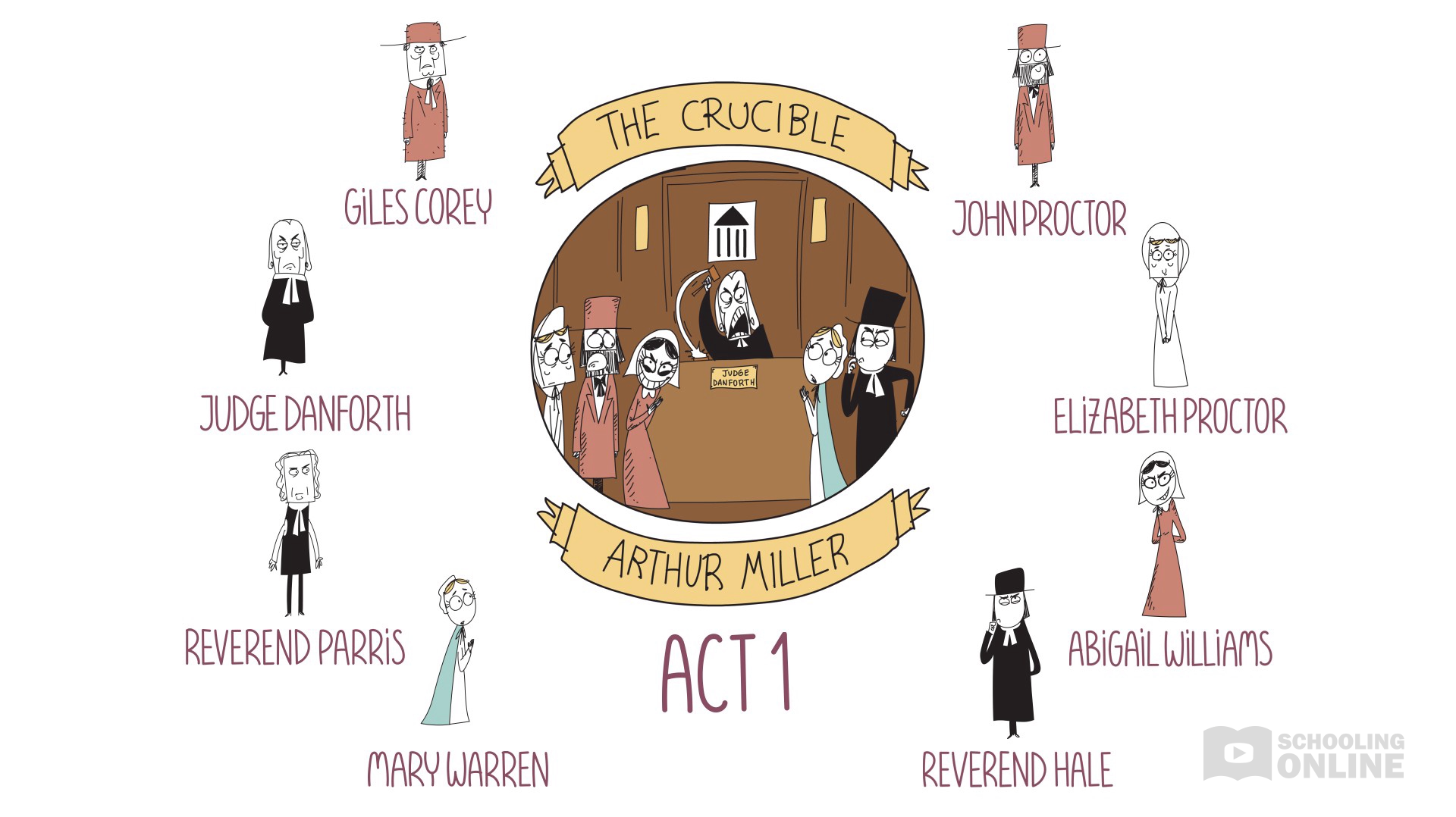 The Crucible - Arthur Miller - Act 1 Summary - Destroying Drama Series