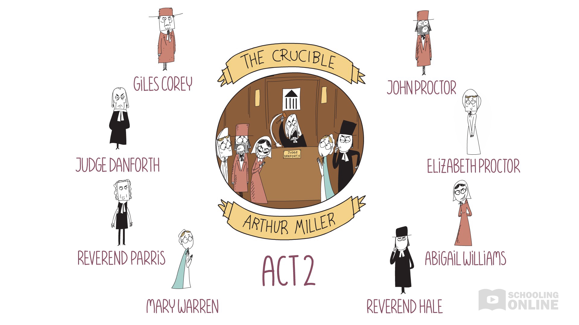 The Crucible - Arthur Miller - Act 2 Summary - Destroying Drama Series