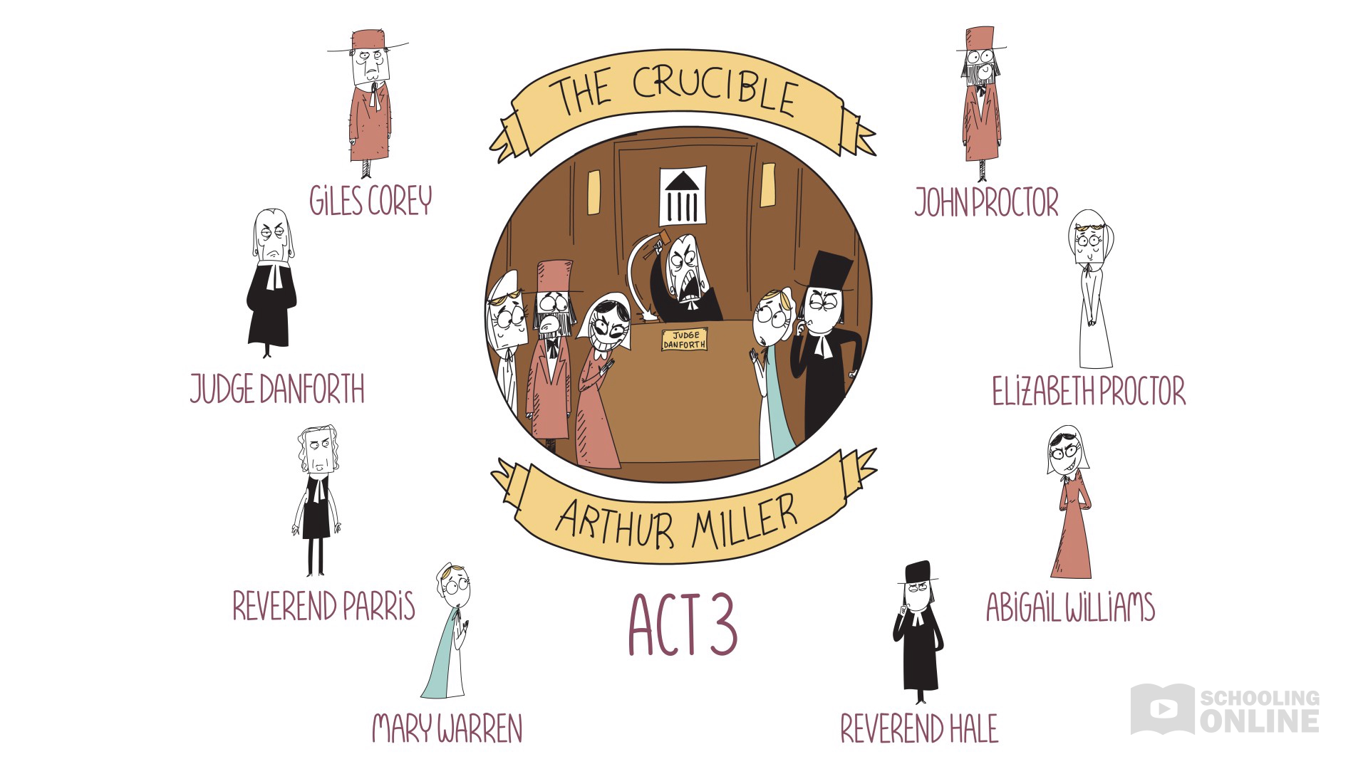 The Crucible - Arthur Miller - Act 3 Summary - Destroying Drama Series