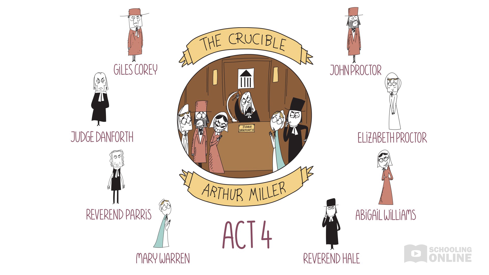The Crucible - Arthur Miller - Act 4 Summary - Destroying Drama Series