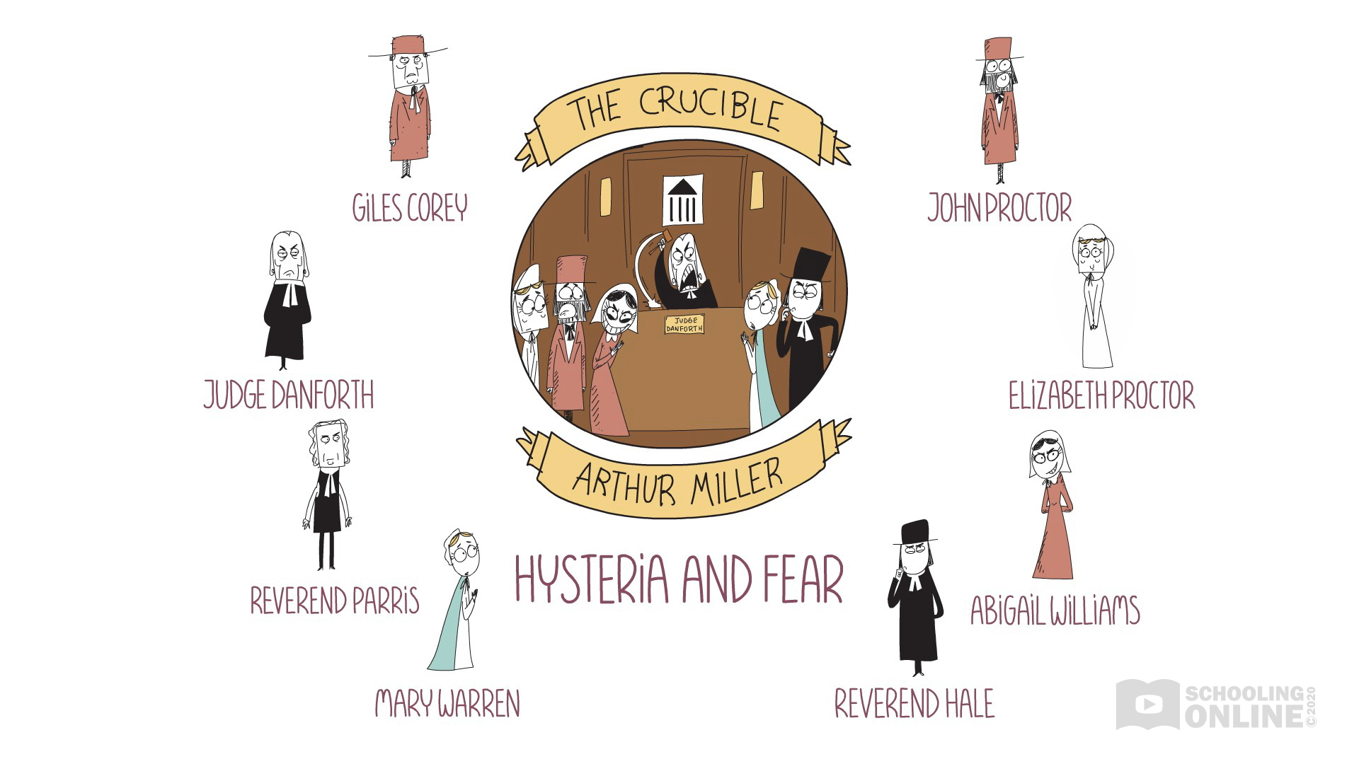 The Crucible - Arthur Miller - Theme of Hysteria and Fear - Destroying Drama Series