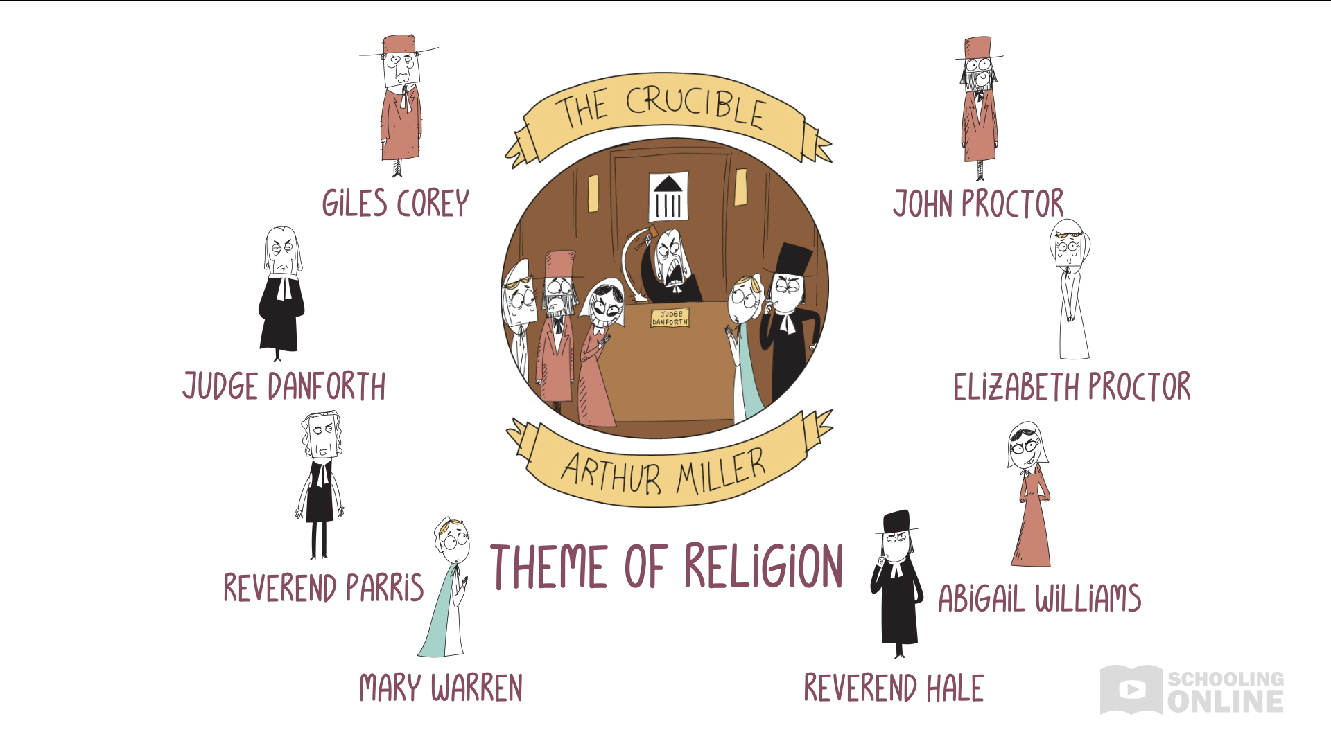 The Crucible - Arthur Miller - Theme of Religion - Destroying Drama Series