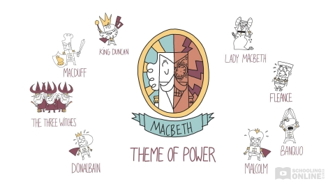 Macbeth Theme of Power - Shakespeare Today Series