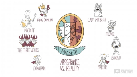 Macbeth Theme of Appearance vs Reality - Shakespeare Today Series