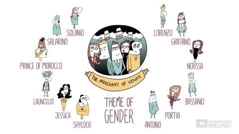 The Merchant of Venice Theme of Gender - Shakespeare Today Series