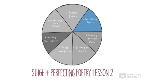 English Essentials Stage 4 - Perfecting Poetry Lesson 2