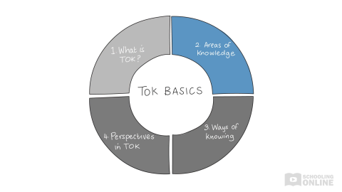 Tackling TOK - Basics - Areas of Knowledge Lesson 2